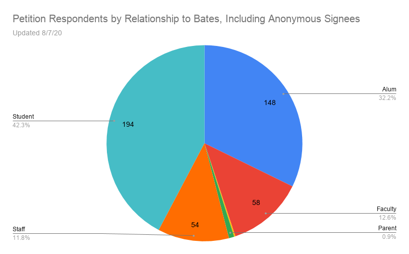 Petition Respondents by Relationship to Bates, Including Anonymous Signees