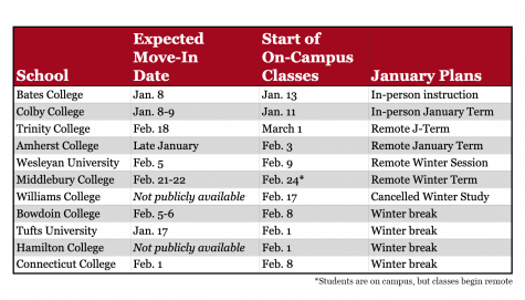 Winter semester/January term plans for each NESCAC.