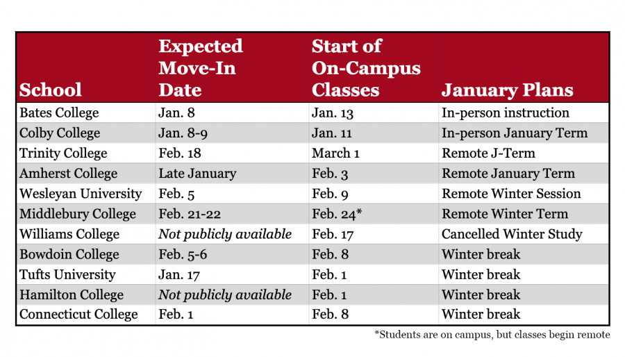 Winter+semester%2FJanuary+term+plans+for+each+NESCAC.+